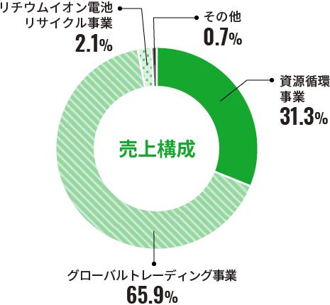 売上構成 円グラフ