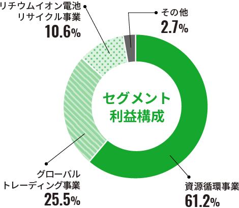 セグメント利益構成 円グラフ