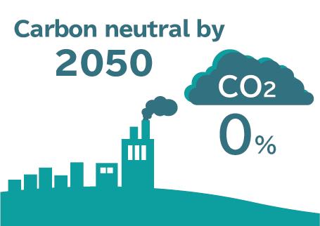 2050年までにカーボンニュートラルにすることを宣言 ~RE100の目標年度を20年前倒し、2030年に再生可能エネルギー100%へ~