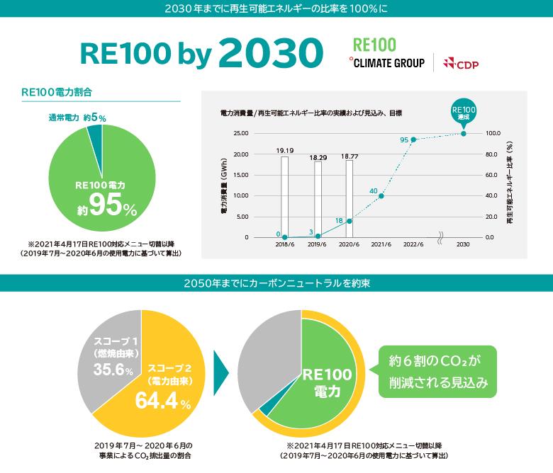 資源リサイクル子会社「株式会社エコネコル」およびリチウムイオン電池リサイクル子会社「株式会社VOLTA」の使用電力を再生可能エネルギーに切替~エンビプロ グループ全体のCO₂排出量6割削減~