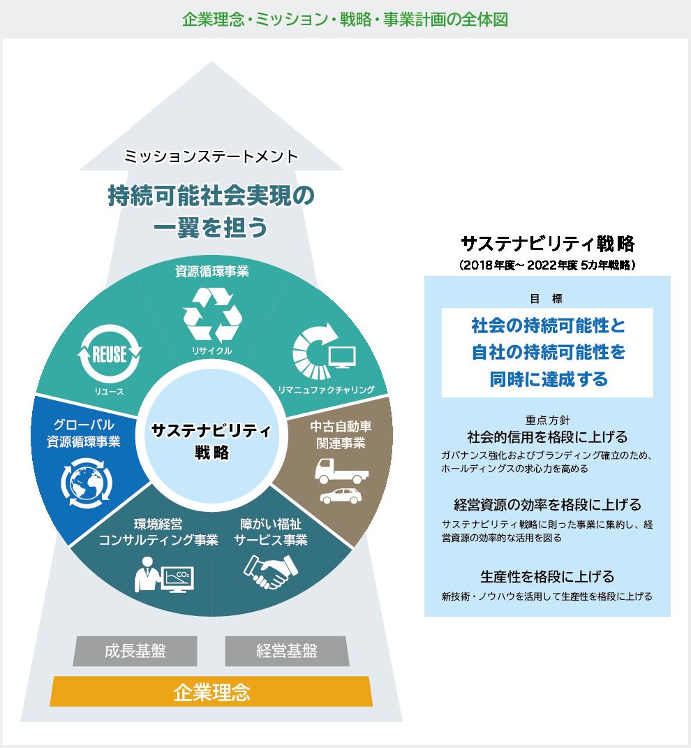 企業理念・ミッション・戦略・事業計画の全体図
